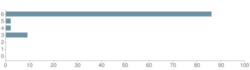 Chart?cht=bhs&chs=500x140&chbh=10&chco=6f92a3&chxt=x,y&chd=t:86,2,2,9,0,0,0&chm=t+86%,333333,0,0,10|t+2%,333333,0,1,10|t+2%,333333,0,2,10|t+9%,333333,0,3,10|t+0%,333333,0,4,10|t+0%,333333,0,5,10|t+0%,333333,0,6,10&chxl=1:|other|indian|hawaiian|asian|hispanic|black|white